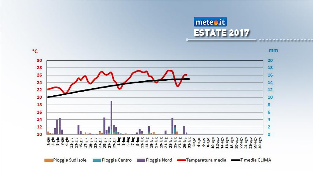 Grafico temperatura media e piogge in Italia- estate 2017