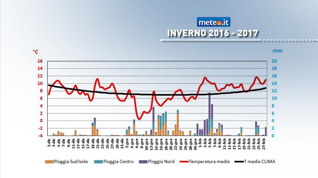 Grafico temperatura media e piogge in Italia- inverno 2016-2017