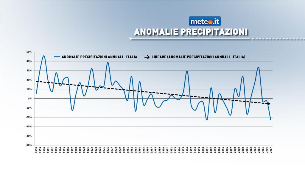 Serie storica precipitazioni annuali Italia (il 2017 è parziale)