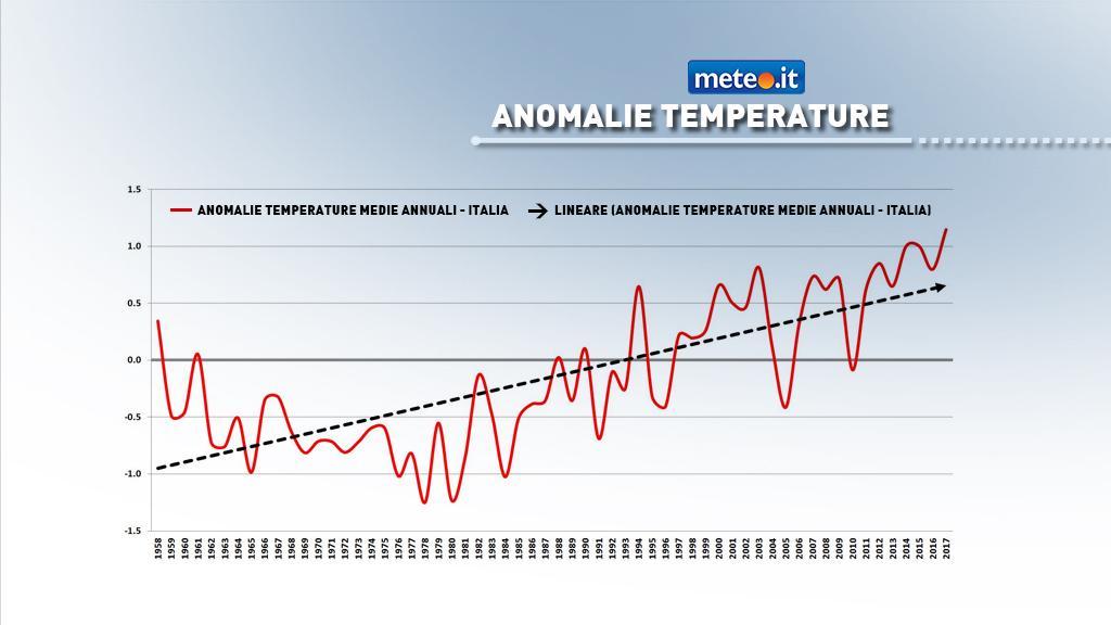 Serie storica temperature medie annuali Italia (il 2017 è parziale)