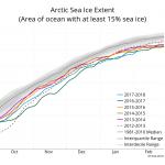 Antartide: concentrazione ed estensione del ghiaccio nei mesi