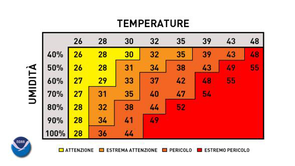 temperature percepite