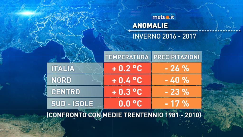 Anomalia di temperatura media e precipitazioni- inverno 2016-2017