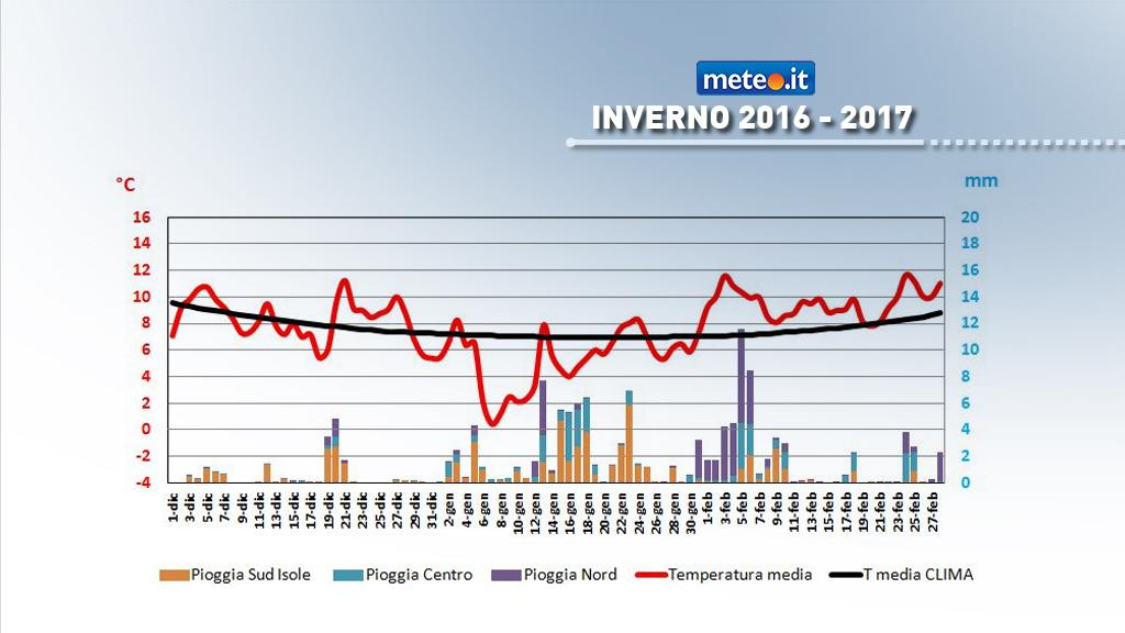 Grafico temperatura media e piogge in Italia- inverno 2016-2017