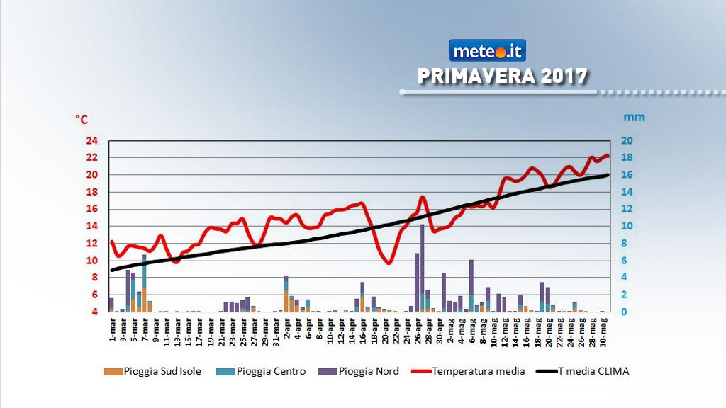 Grafico temperatura media e piogge in Italia- primavera 2017