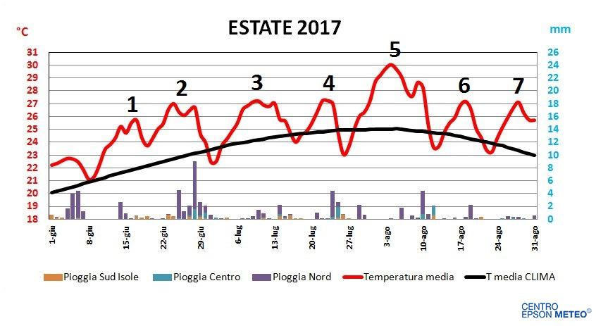 TEMPERATURA MEDIA e PIOGGE in Italia - ESTATE 2017