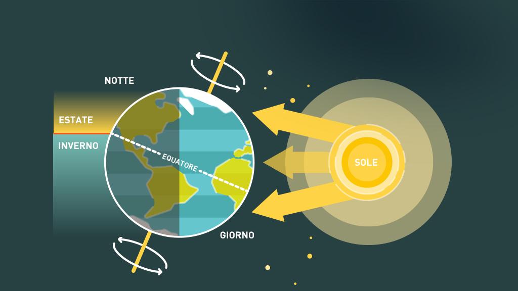 Rotazione della Terra