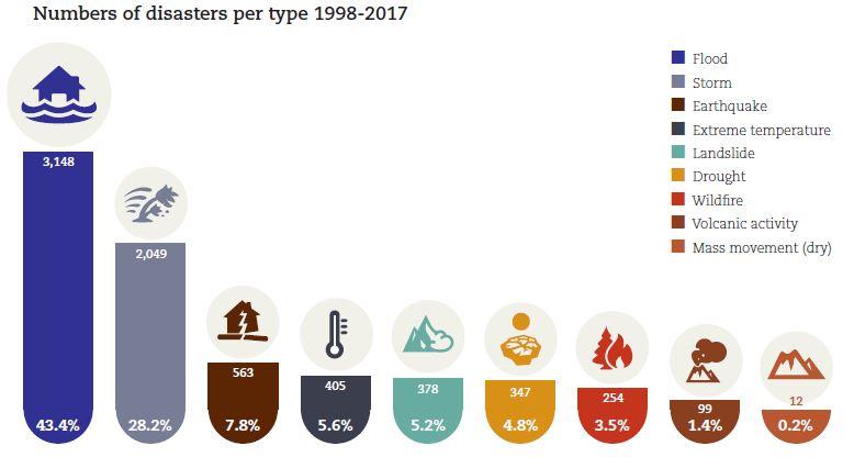 Numero di disastri ambientali tra il 1998 e il 2017. Crediti UNISDR